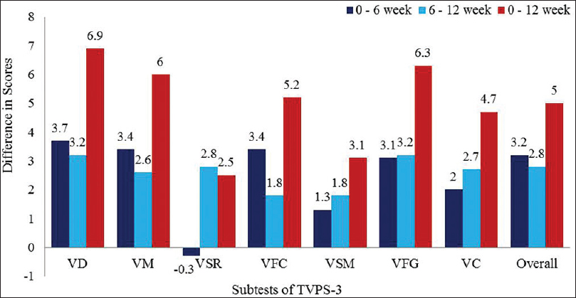 Figure 1: Difference in Scaled Scores of Subtests of Test of VP Skills-3<sup>rd</sup> Edition from Baseline to Post-6-Week Intervention (0–6 Weeks), from Post-6-Week to Post-12-Week Intervention (6–12 Weeks), and from Baseline to Post-12-Week Intervention (0–12 Weeks)