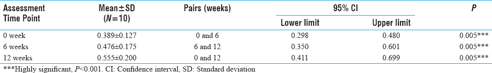 Table 1: Means, Standard Deviations, and Results of Wilcoxon-Signed Ranks Test on Letter Cancellation Test Scores at Preintervention (0 Week), Post-6-Week Intervention (6 Weeks), and Post-12-Week Intervention (12 Weeks) Assessments