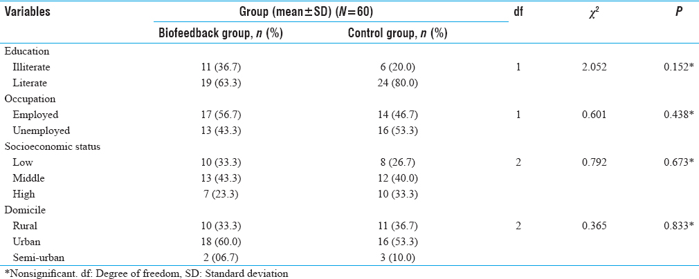 Table 2: Comparison of Sociodemographic Variables between Substances Abuse Patients with Biofeedback Group and Control Group