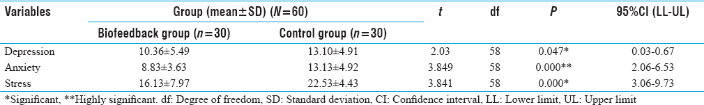 Table 3: Comparison of Depression, Anxiety, and Stress Among Substance Abuse Patients with Biofeedback and Control Group