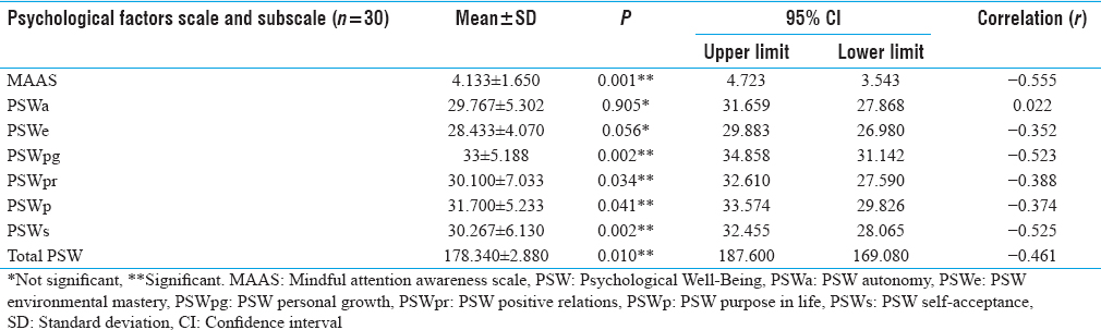 Table 2: Correlation of Stress with Psychological Factors (the Six Dimensions of Psychological Well-being and Mindfulness) in Isolation versus Intimacy Stage