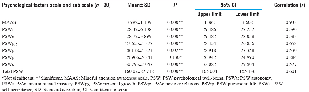 Table 3: The Correlation between Stress and Psychological Factors (The Six Dimensions of Psychological Well-Being and Mindfulness) in Generativity versus Stagnation Stage