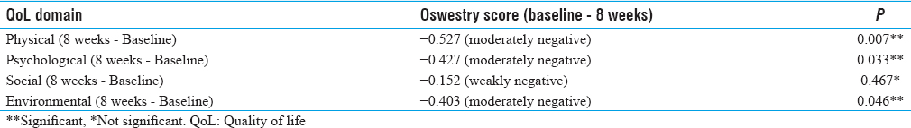 Table 5: Correlation between Oswestry Low Back Pain Disability Questionnaire Score and Domains of Quality of Life